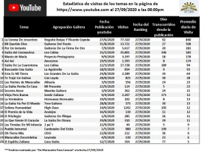 Estadistica Youtube 27/09/2020
